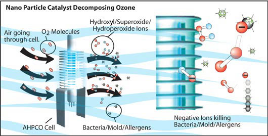 Air Oasis Air Purifier Ionic And Home Air Purifiers